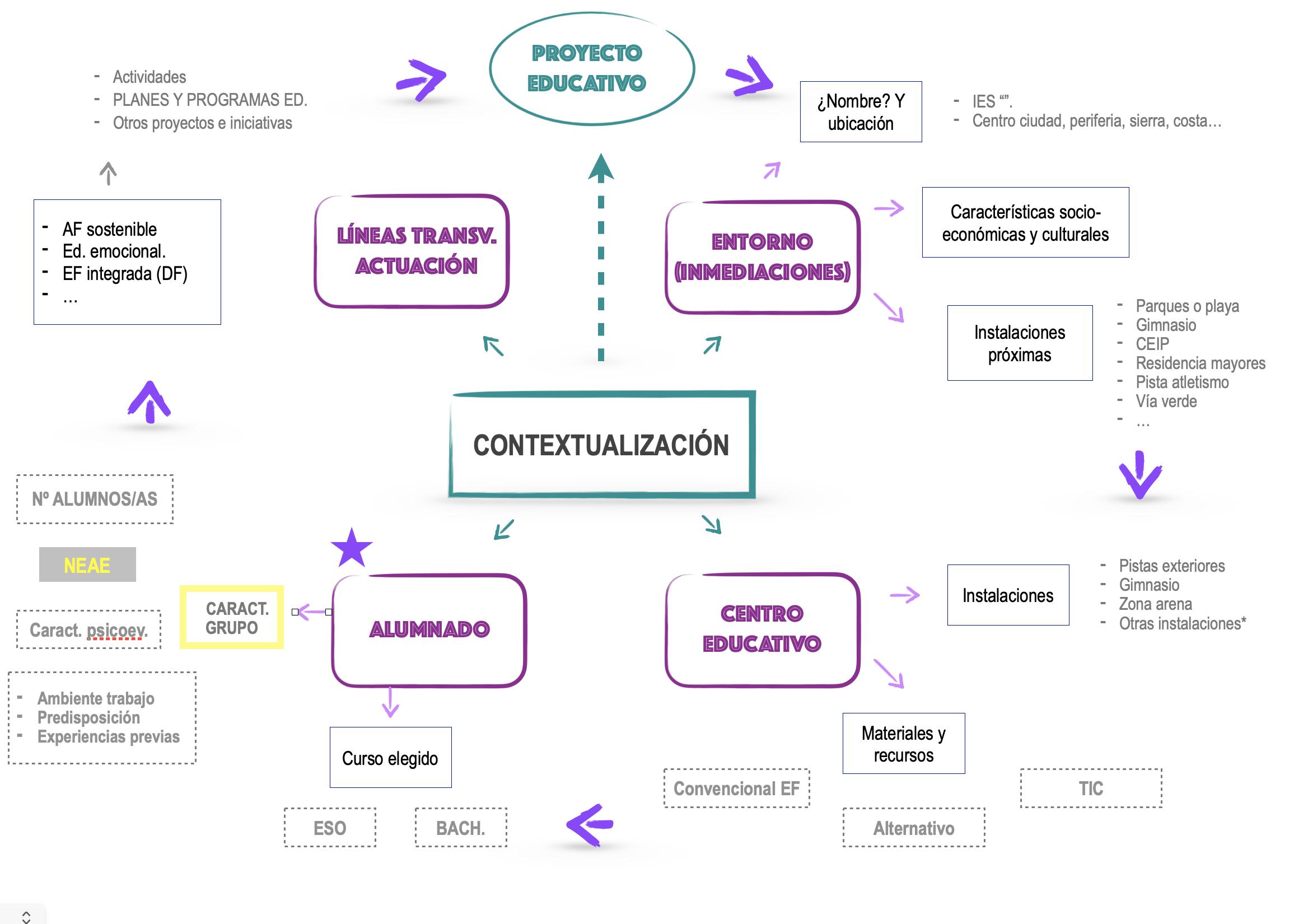 mapa conceptual efos mas formacion